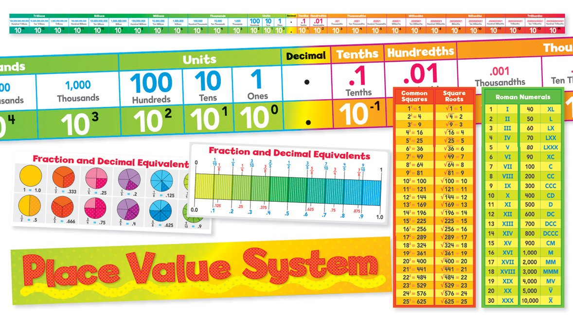 Scholastic Classroom Resources Place Value System Bulletin Board (SC553076) Scholastic Corporation