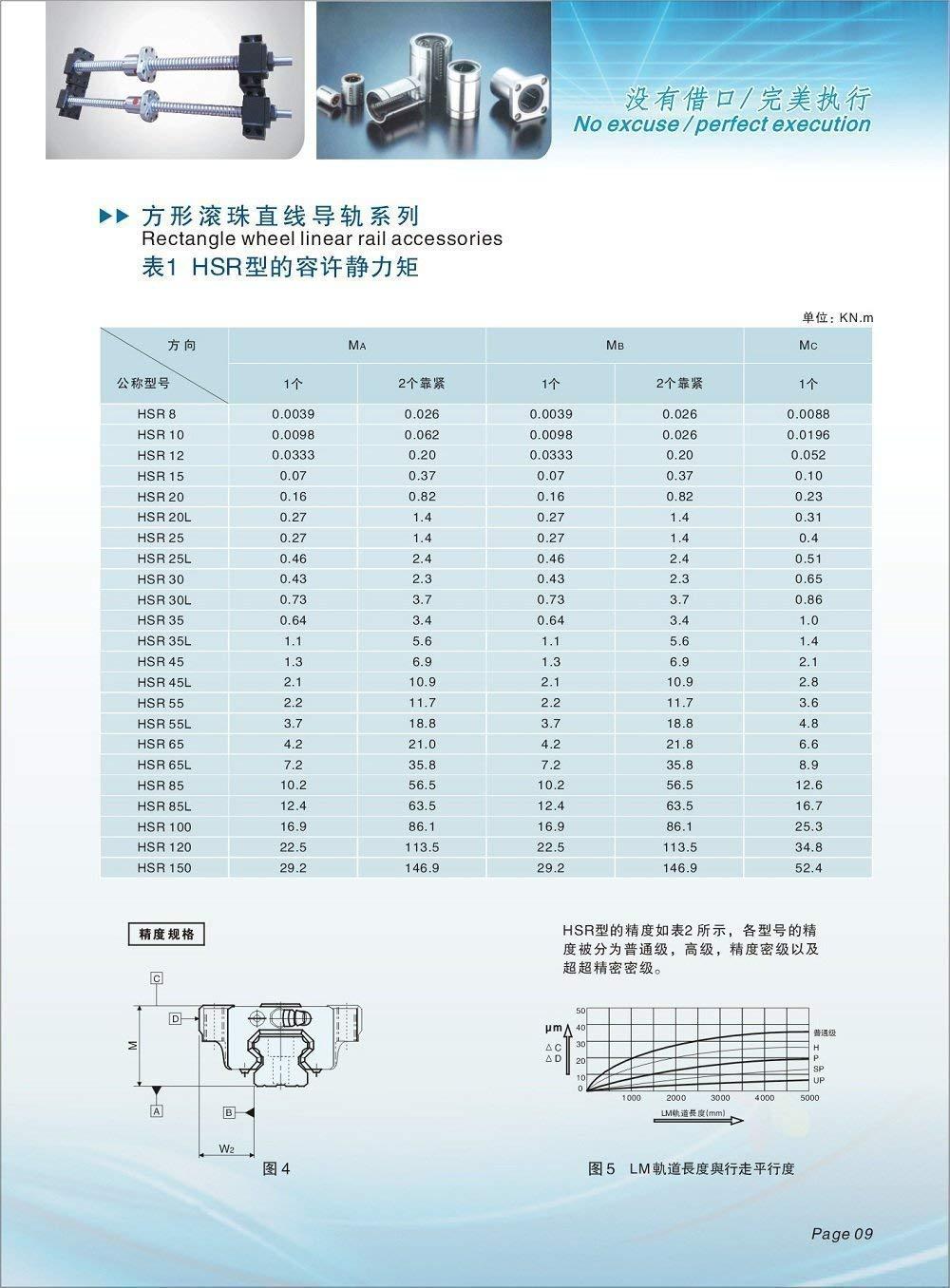 4 x HSR20CR Bloque de cojinete de carro de tipo cuadrado TEN-HIGH CNC 2 kits HSR20-1100mm 43.31pulgadas 2 x Carril de gu/ía lineal//Linear Guideway Rail