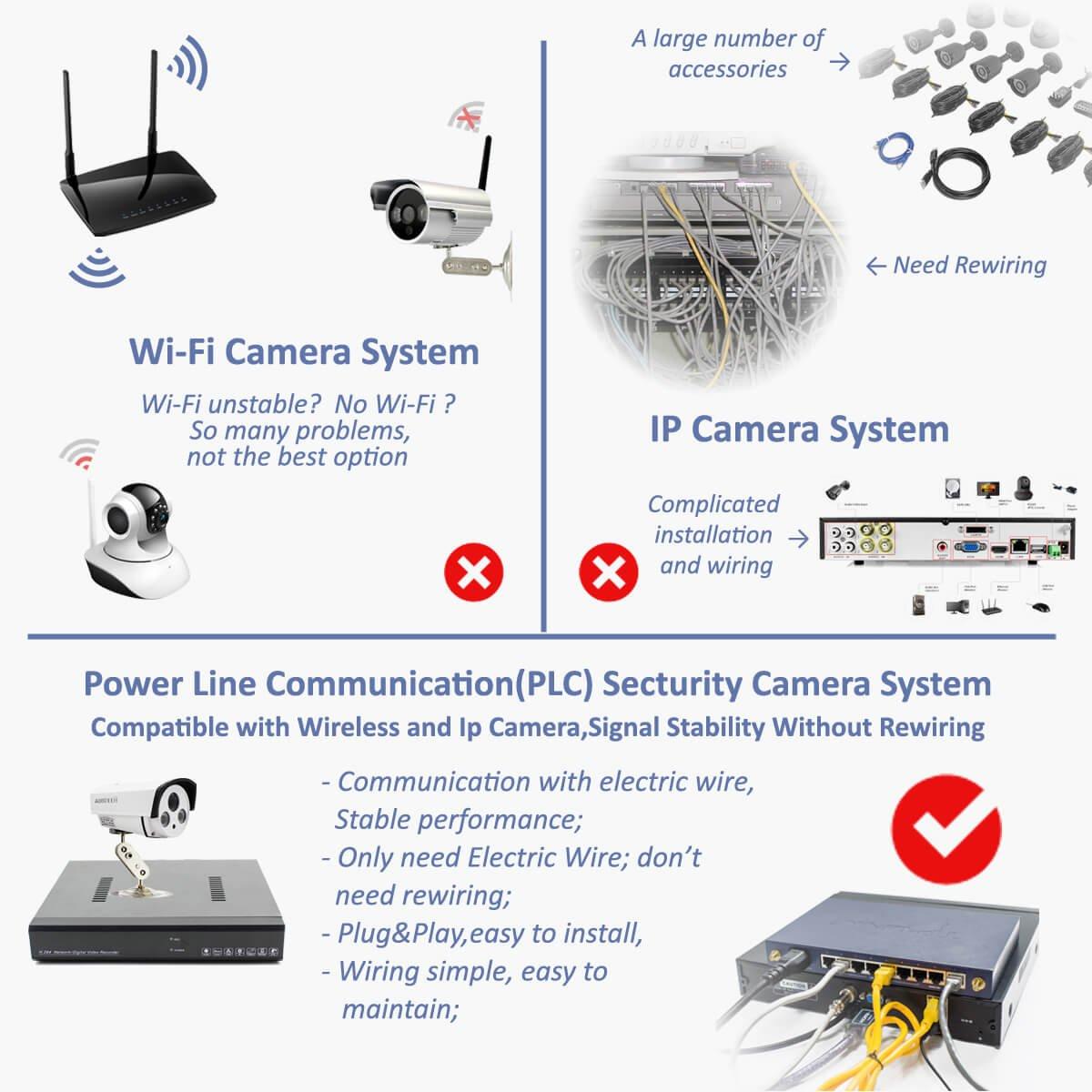 Amazon.com : Aixntech 8CH 1080P Power Line Communication(PLC ...
