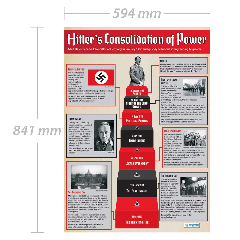 Hitler - Póster educativo de la historia del poder, tabla de ...