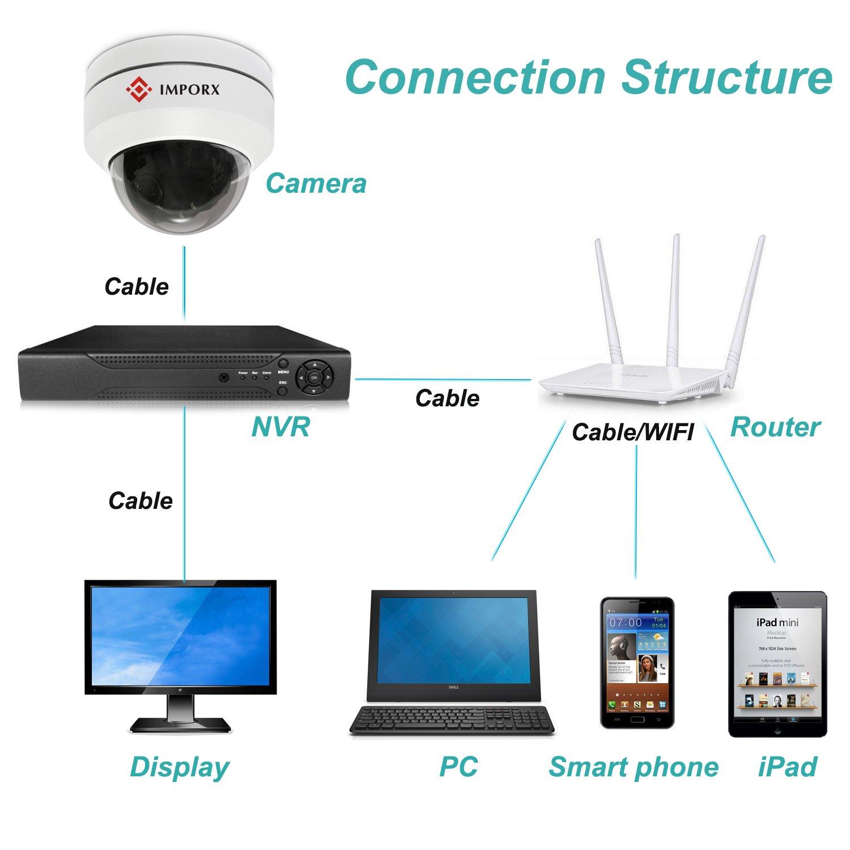 IMPORX 5MP CCTV PTZ Cámara con POE,3X Zoom mini domo IP cámara de seguridad,IP66 resistente al agua/exterior,visión nocturna IR 20M Conexión fácil P2P: ...