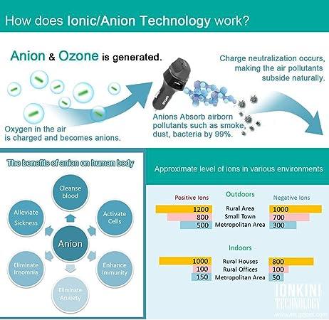 DEPURATORE dell/'Aria USB Ionizzatore Negativi-VE Ionizzatore Ossigeno bar anioni 3 milioni di ioni X3