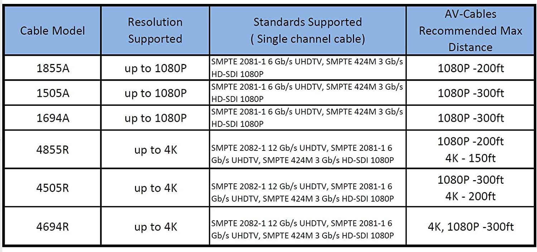 BNC Cable Belden 4855R Mini RG59 AV-Cables 12G 4K HD SDI BNC 35ft, Red