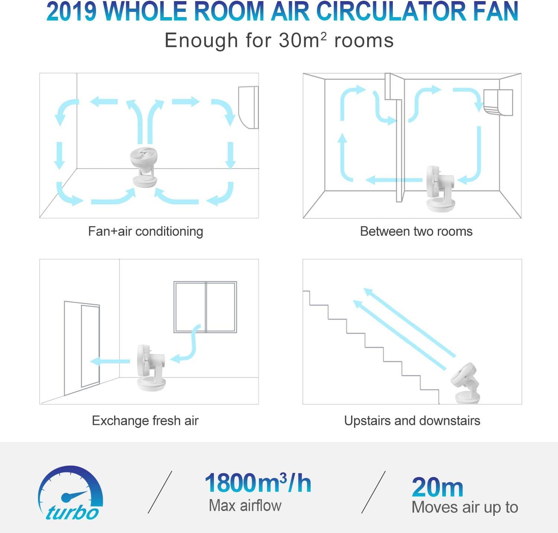 MYCARBON Ventilateur Silencieux avec T/él/écommande 1800m/³//h Turbo Power Minuterie Oscillation Horizontale et Verticale 4 Vitesses Turbo Ventilateur /à Circulation dAir pour Bureau Chambre 30m/²