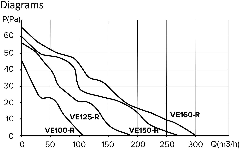 Perfil moderno Ventilador extractor de ba/ño aire 100 mm Silencioso,97 m3 // h.Ideal para ba/ño,cocina,inodoro,oficina,silencioso,alta calidad,Garant/ía 5 A/ÑOS Automatic Shutter,Obturador autom/ático