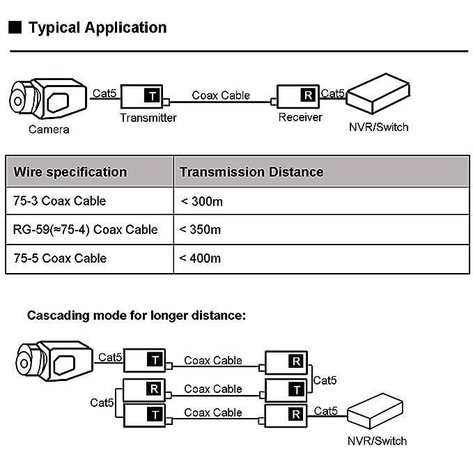 UHPPOTE Kit EOC Ethernet Extensor de IP Sobre Coaxial Cable Coaxial para Cámaras de Seguridad CCTV: Amazon.es: Electrónica