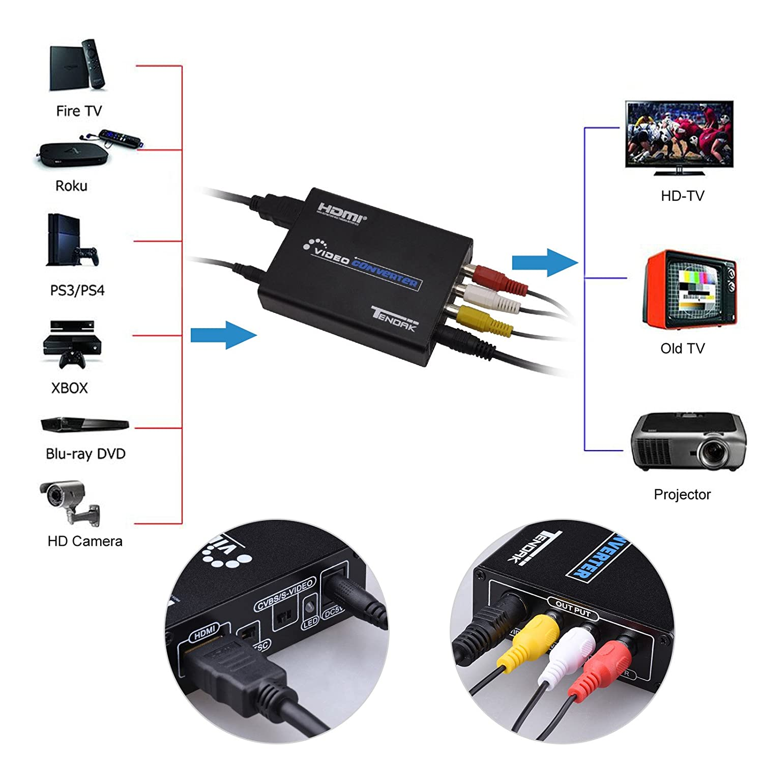 tendak HDMI a AV compuesto S-Video a 3 x RCA R/L audio video convertidor adaptador (Upscaler Apoyo 1080P con 720p/RCA/S-Video Cable para PC, Laptop, Xbox, ...