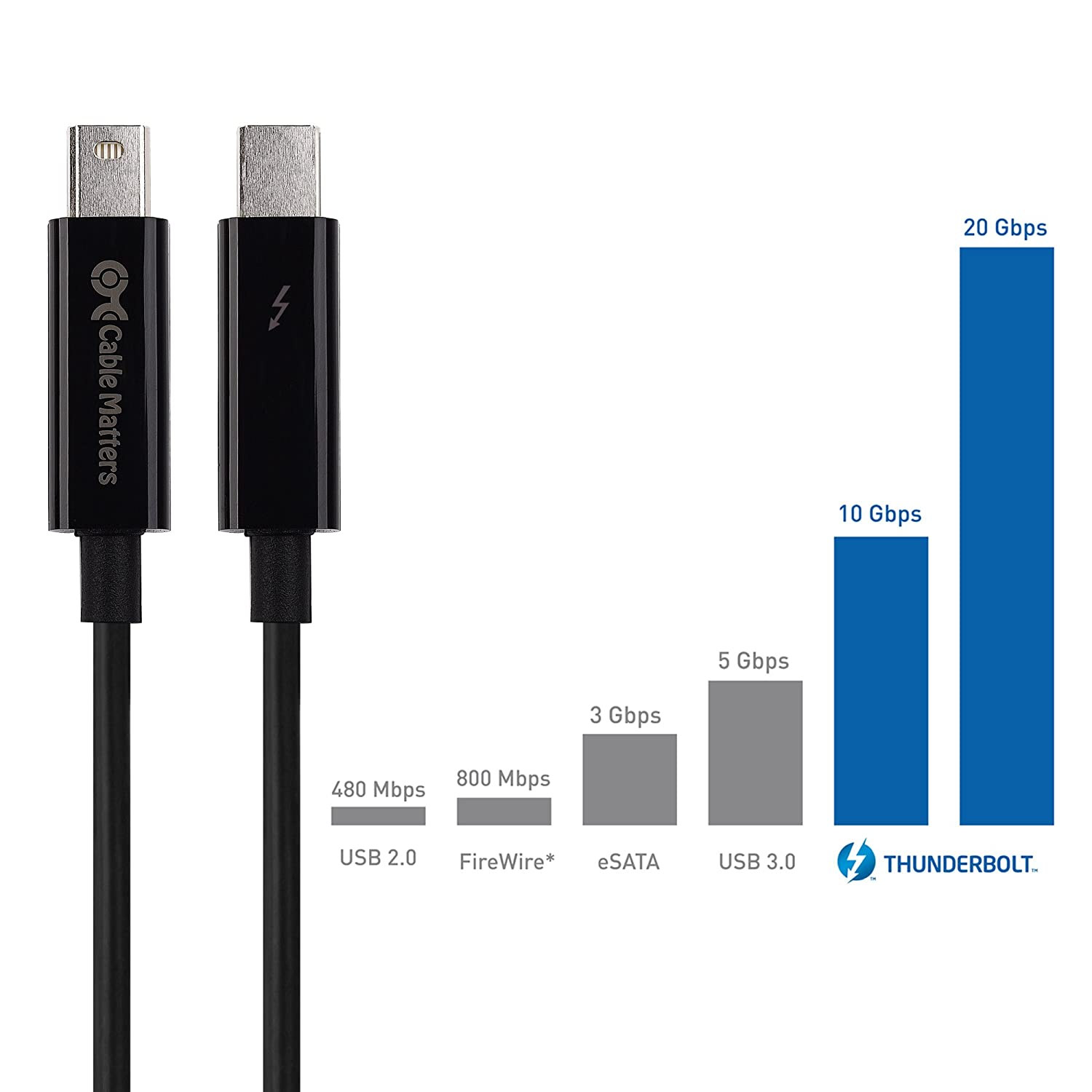 Cable Matters Certified Thunderbolt Usb 2 Wiring Diagram Black 33 Feet Computers Accessories