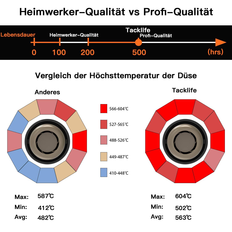 Hei/ßluftf/ön 230V 50Hz Hei/ßluftpistole Tacklife HGP69AC Hei/ßluftgebl/äse 2000W 2 Temperatur und Luftstrom 400 ℃ und 600 ℃ mit 4 D/üsen und /Überhitzungsschutz