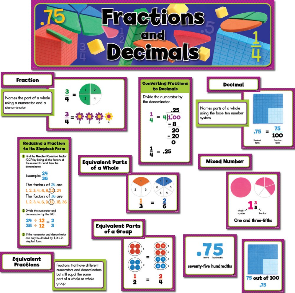 worksheet Creative Teaching Press Worksheets creative teaching press mini bulletin board set fractions and decimals 4699 amazon ca office products