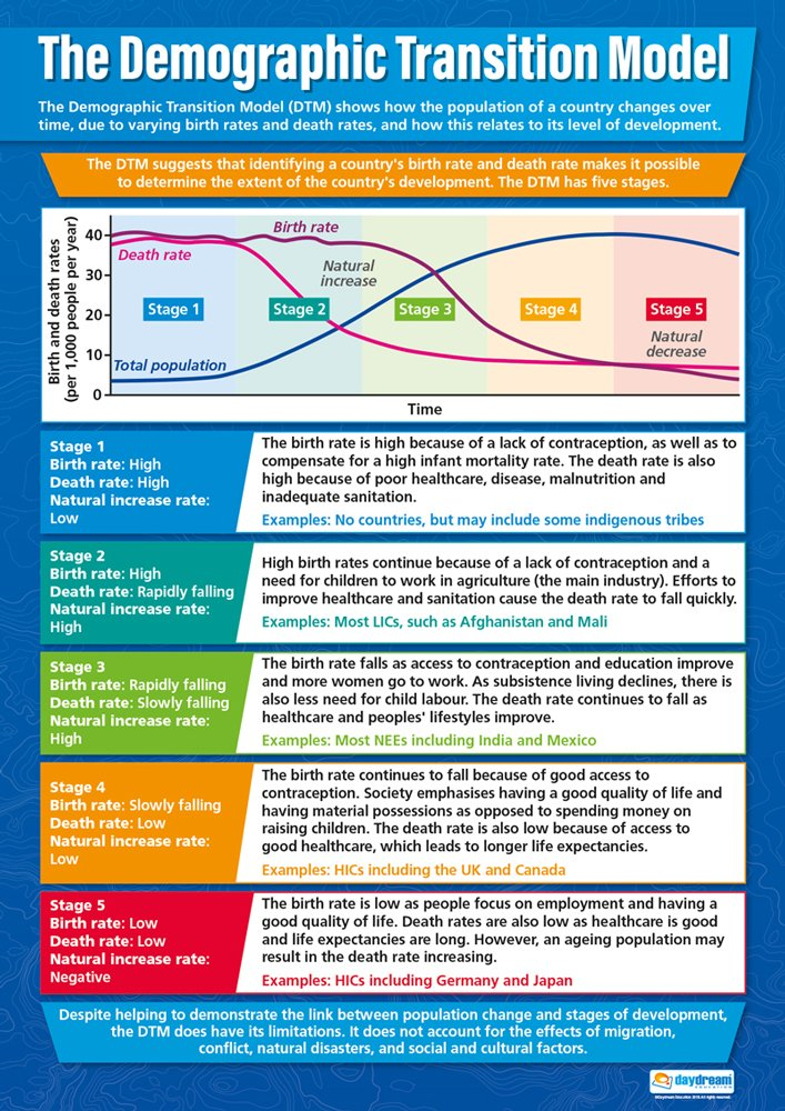 Amazon The Demographic Transition Model Poster School Poster