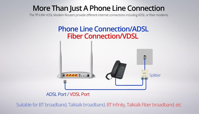 Amazon.com: 300Mbps Wireless N USB VDSL2 Modem Router: Computers ...