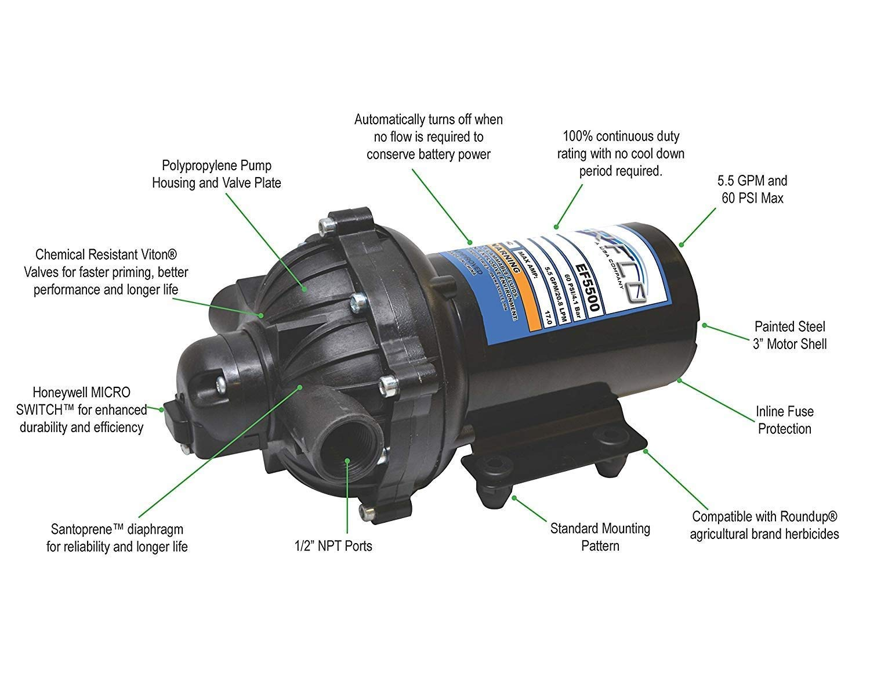 5.5 GPM Everflo EF5500 12V Diaphragm Pump Boxed with 1//2 NPT Ports