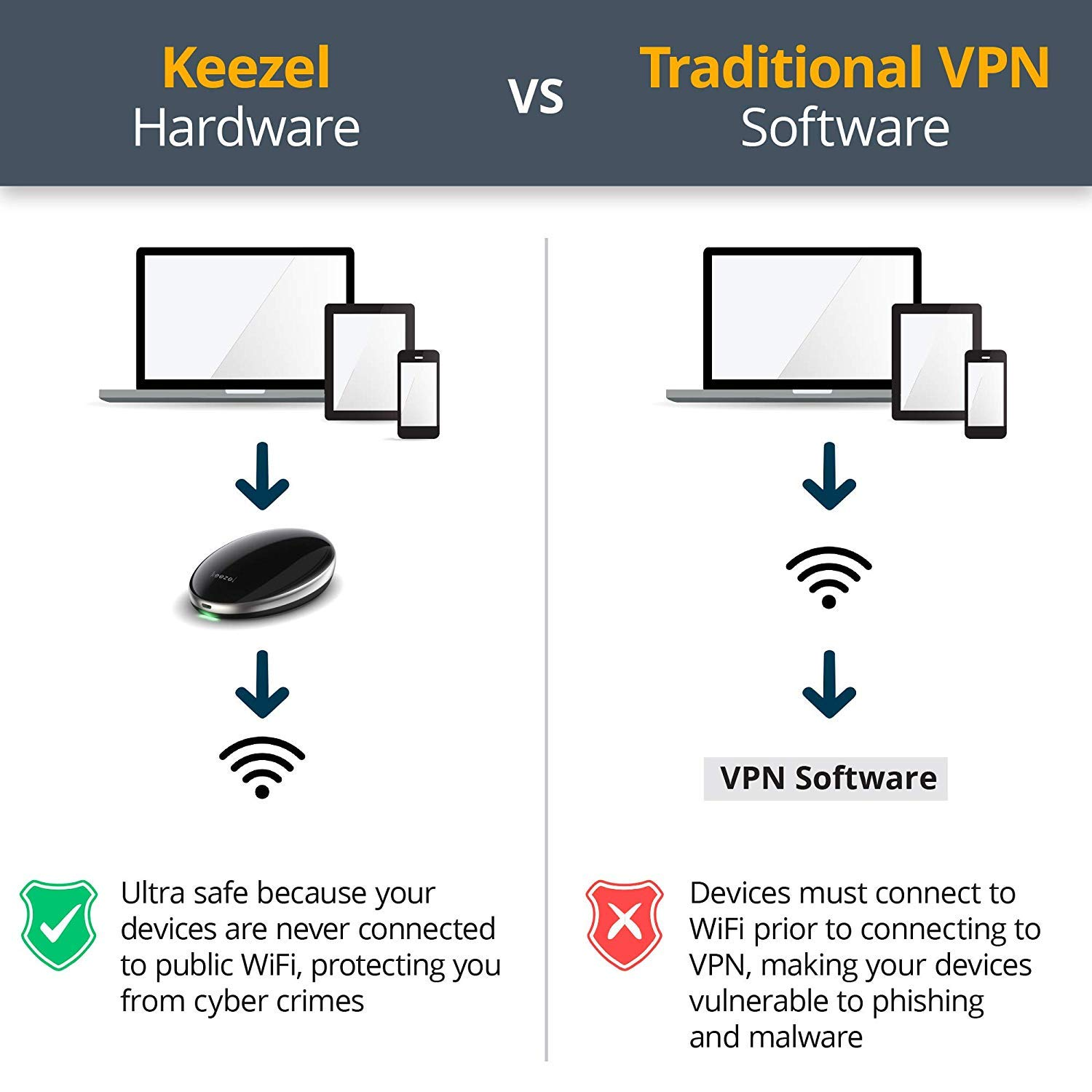 Keezel Vpn Portable Router For Wireless Internet Diagram Connection With Built In Firewall Premium That Creates Online Security And