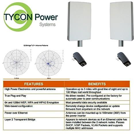 Which wireless antenna penetrates best liebe es