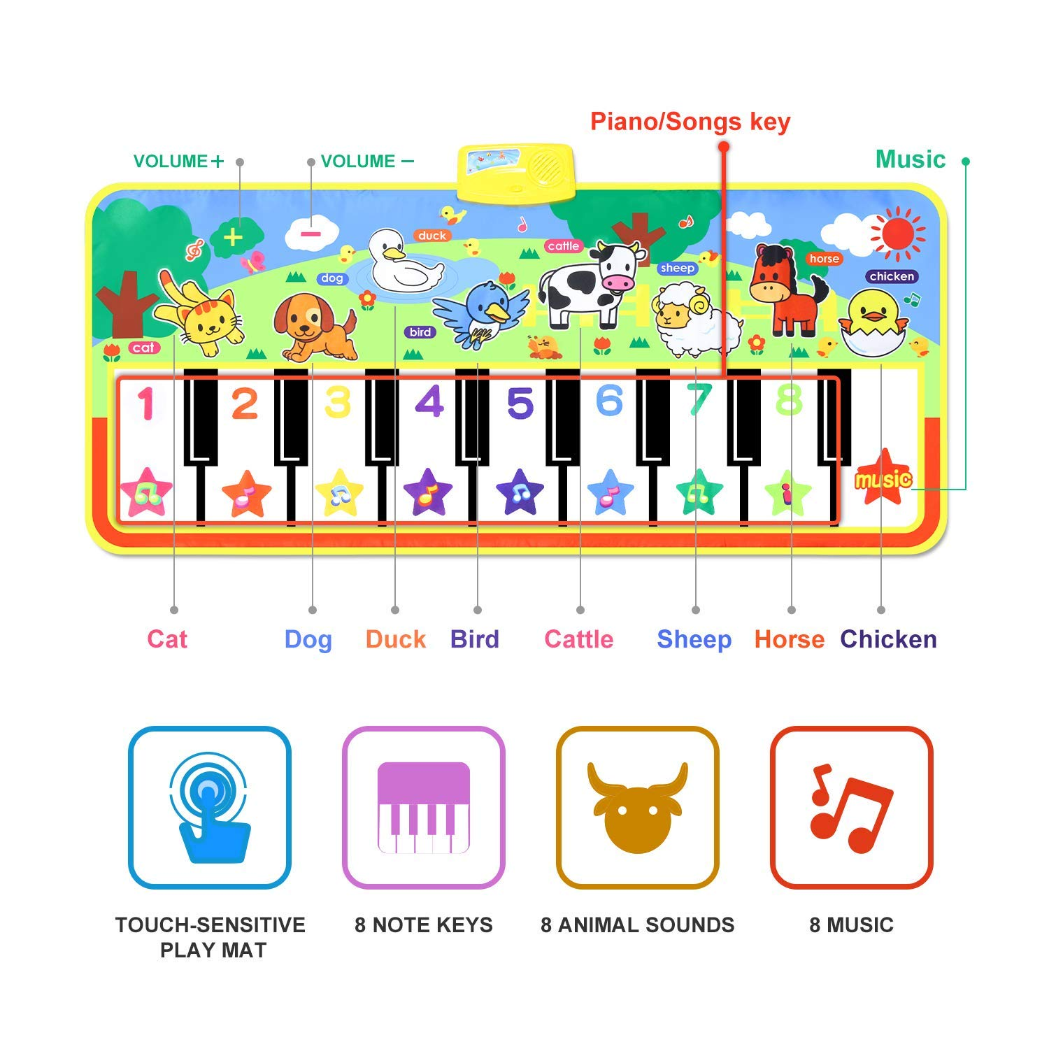 Joyfia Piano Mat, 53.2'' Electronic Music Piano Keyboard Carpet Animal Blanket Touch Dance Play Mat Toys, Baby Early Education Gifts for Kids Toddler Infant Boys Girls by Joyfia (Image #2)