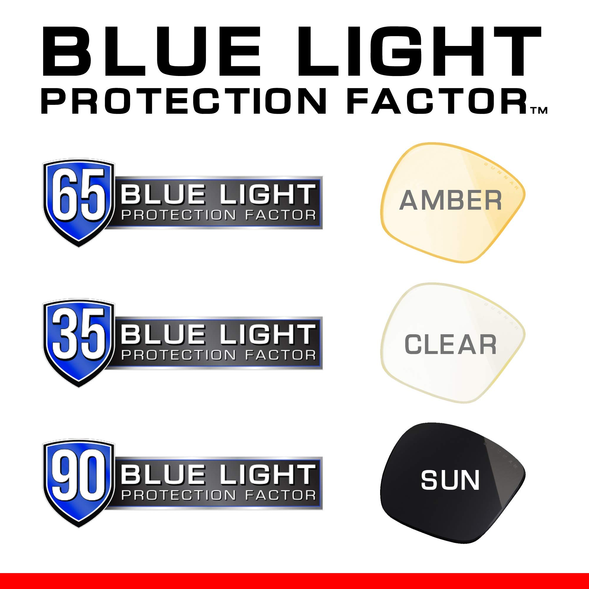 GUNNAR Gaming and Computer Eyewear /Intercept, Amber Tint - Patented Lens, Reduce Digital Eye Strain, Block 65% of Harmful Blue Light by Gunnar Optiks (Image #4)