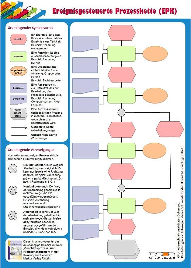 EPK Methodenblock: Amazon.de: Bürobedarf & Schreibwaren