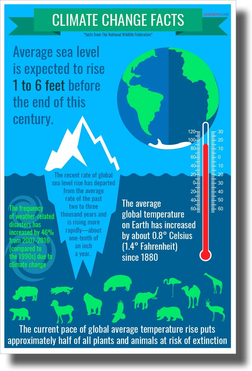 Amazon.com: Climate Change Facts - New Environmental Awareness Poster:  Posters & Prints