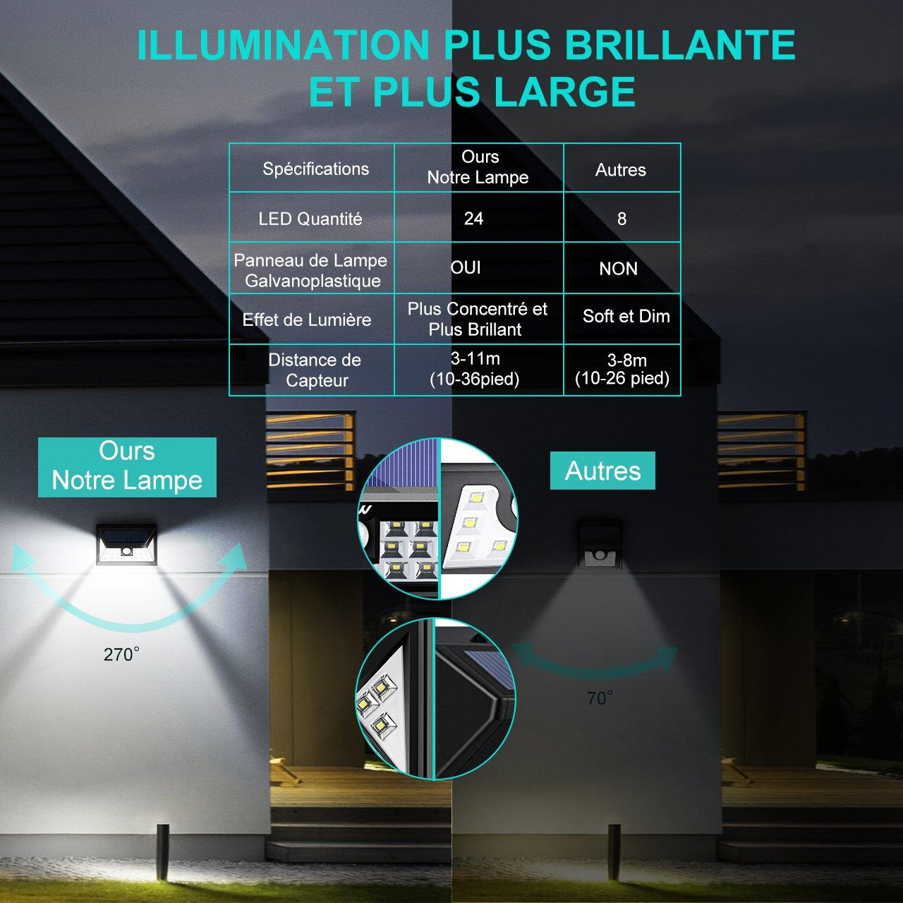 Mpow Foco Solar de Exterior, 24 LED Lámpara Solar con 3 Modos Sensor de Movimiento, 270º Iluminación, Luz Solar Impermeable para Patio, Terraza, Patio, ...