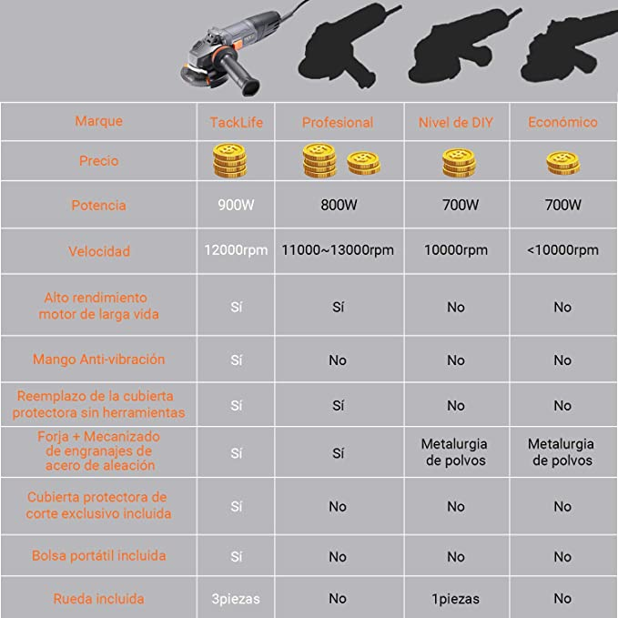 Bakaji Amoladora angular potencia 900 W velocidad 12000 rpm Disco de 125 mm Flex Batidora con mango antivibraci/ón y 6 discos 3 de corte y 3 de lijado dise/ño compacto y ligero
