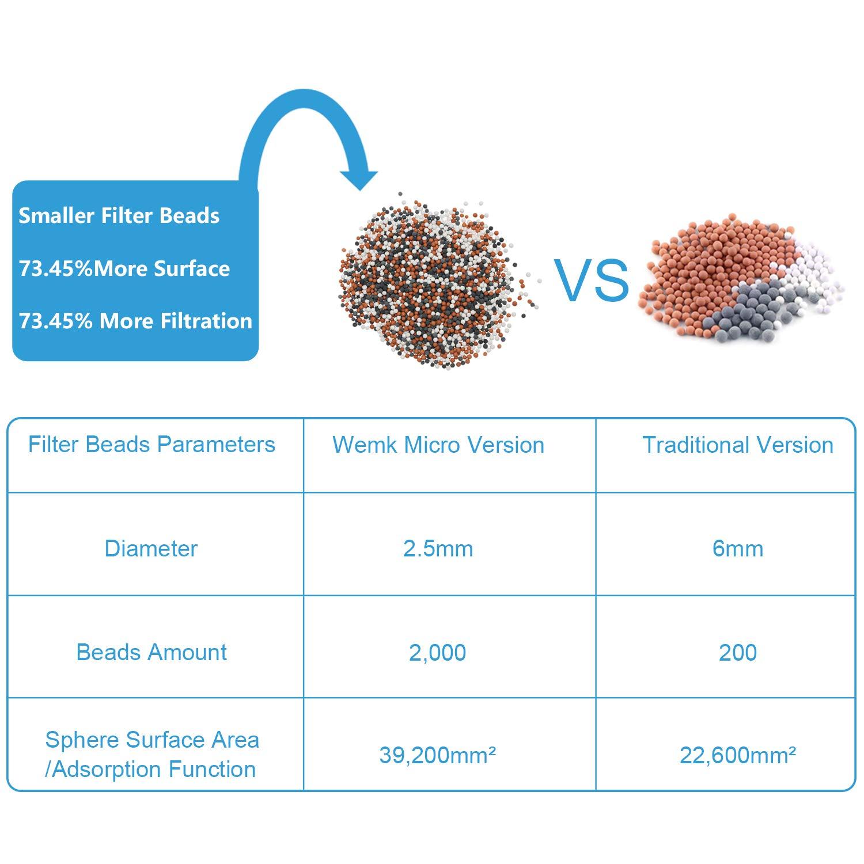 Capacidad del Filtro Aumenta en un 73/% Viene con un Paquete de Esferas Minerales y 2 Esponjas de Filtro para Reemplazo Alta Presi/ón Filtro Ducha Wemk Alcachofa Ducha