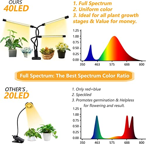 Grow Lights Plant Light for Indoor Plants Seed Starting Growing Lamps Seedling Bulb for Succulents Full Spectrum