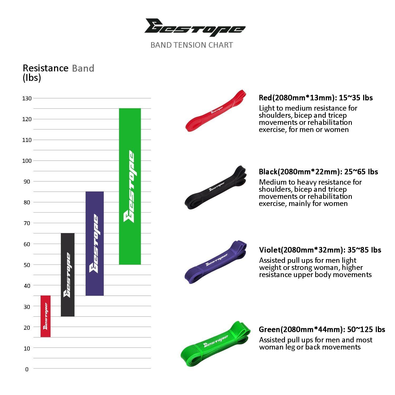 BESTOPE [Banda de Resistencia] Premium Tira de látex para Ejercicios de Fitness Banda para Ejercicio Banda de Crossfit para Ejercicios de Fuerza y Yoga: ...