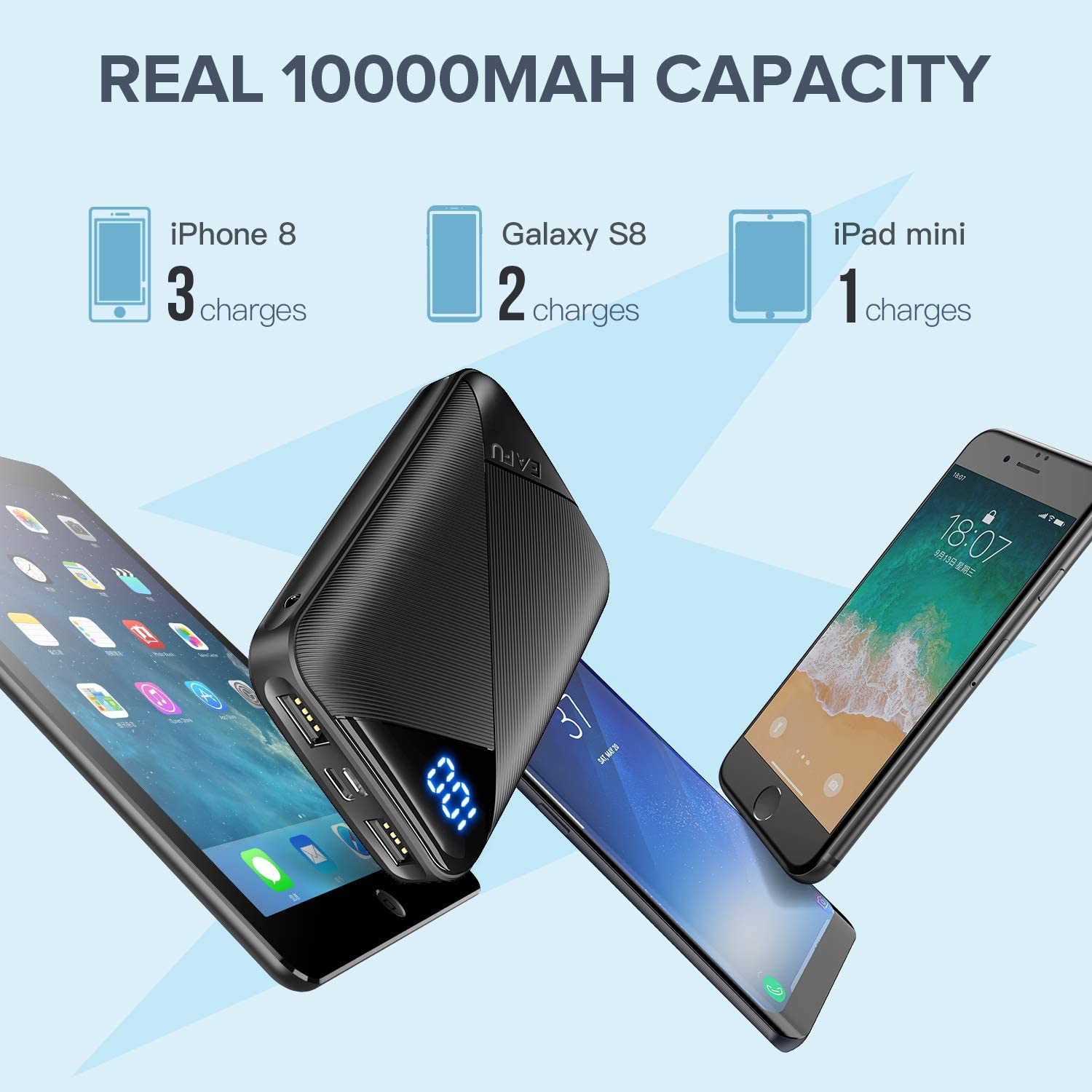LED Display 10000mAh Portable Charger with Type C /& Micro USB Input EAFU Power Bank Dual 3A High-Speed Output Battery Pack with Flashlight Compatible with iPhone Xs X 8 Samsung Galaxy S10 iPad etc.