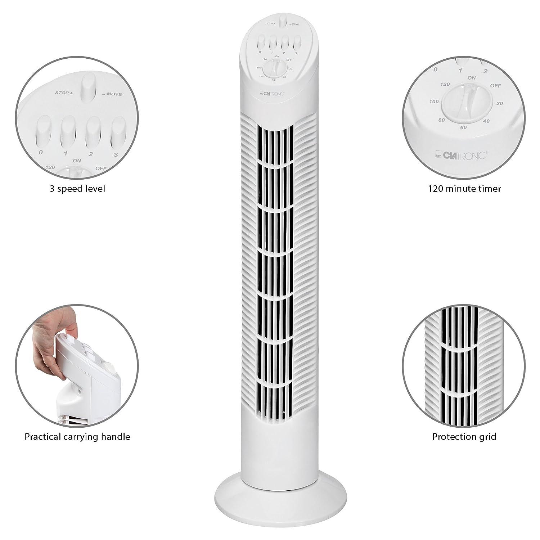 Die Funktiones des Säulenventilators
