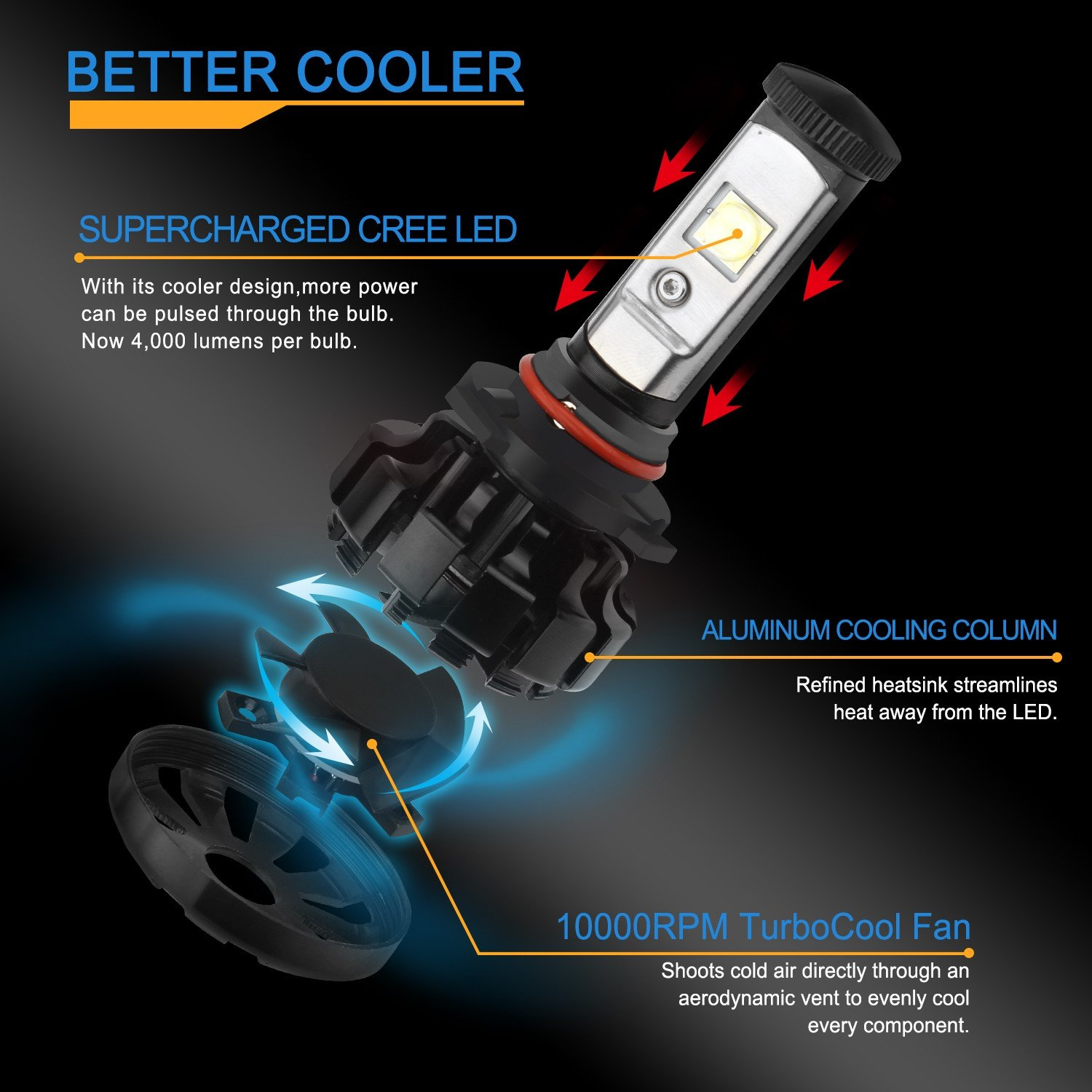 Amazon.com: Soyona LED Headlight Bulbs All-in-One Conversion Kit - 9005-8,000Lm 60W 6000K Cool White CREE - 3 Year Warranty: Automotive