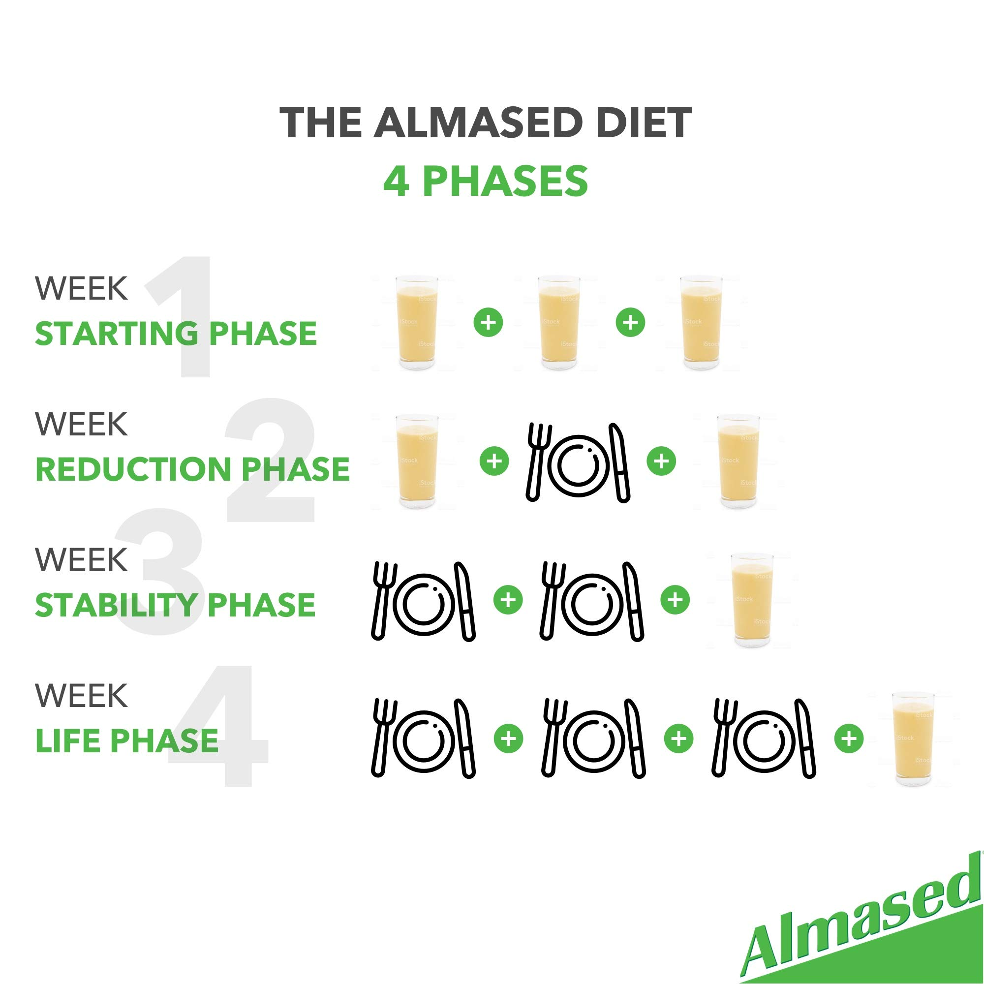 Almased Meal Replacement Shake (3 Pack) with Bonus Bamboo Spoon - 17.6 oz Powder - High Protein Weight Loss Drink, Fat Metabolism Booster - Vegetarian, Gluten Free - 30 Total Servings by Almased (Image #8)