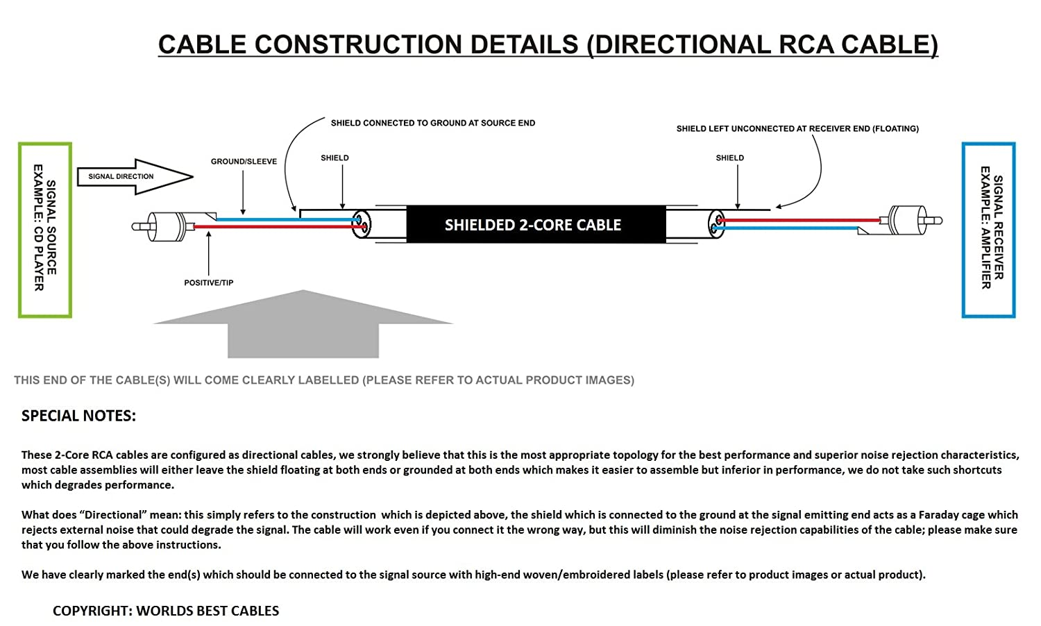 712locEaW0L._SL1500_ amazon com 0 5 foot directional high definition audio rca cable diagram at panicattacktreatment.co