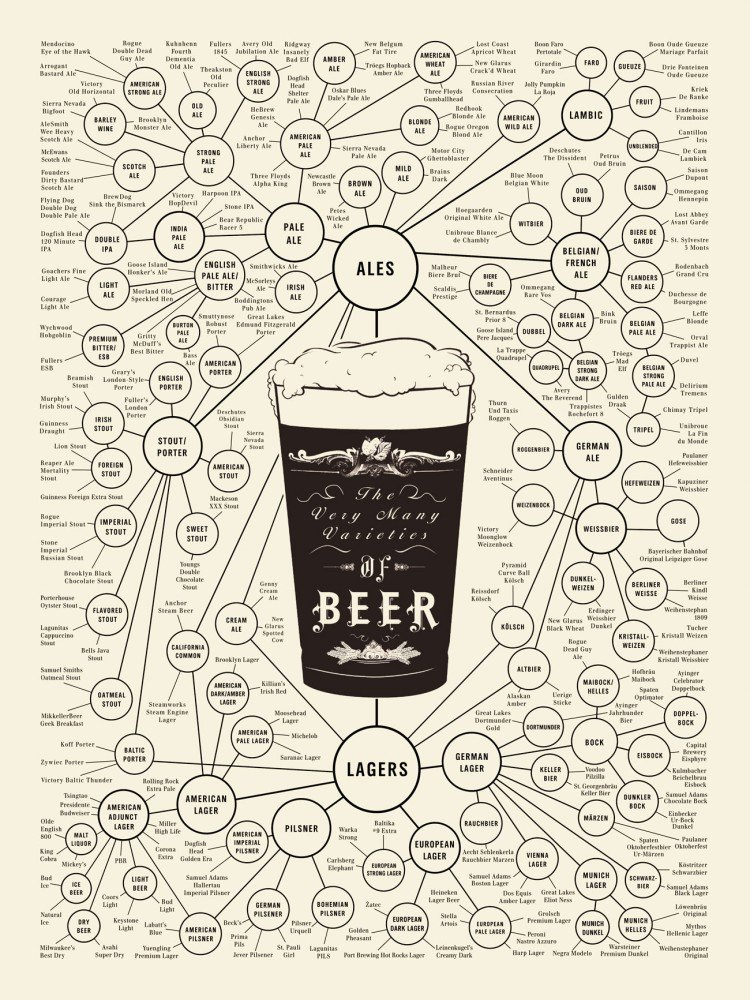 /tipi/ /A3/poster Print The Museum Outlet grafici di birra/