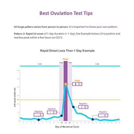 Easy@Home Ovulation Test Strips, 25 Pack Fertility Tests, Ovulation  Predictor Kit, FSA Eligible,