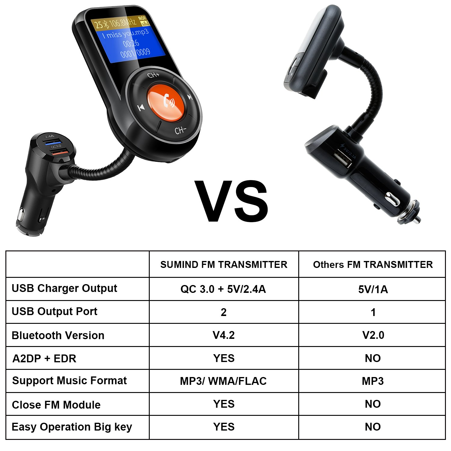 Hicarer (New Version) FM Transmitter, Radio Adapter Receiver Hands-free Wireless Car Adapter, Scan FM Transmitter, 1.4 Inch LCD Display, QC3.0/2.4A Dual USB Ports, Supports for Bluetooth/TF Card by Hicarer (Image #7)