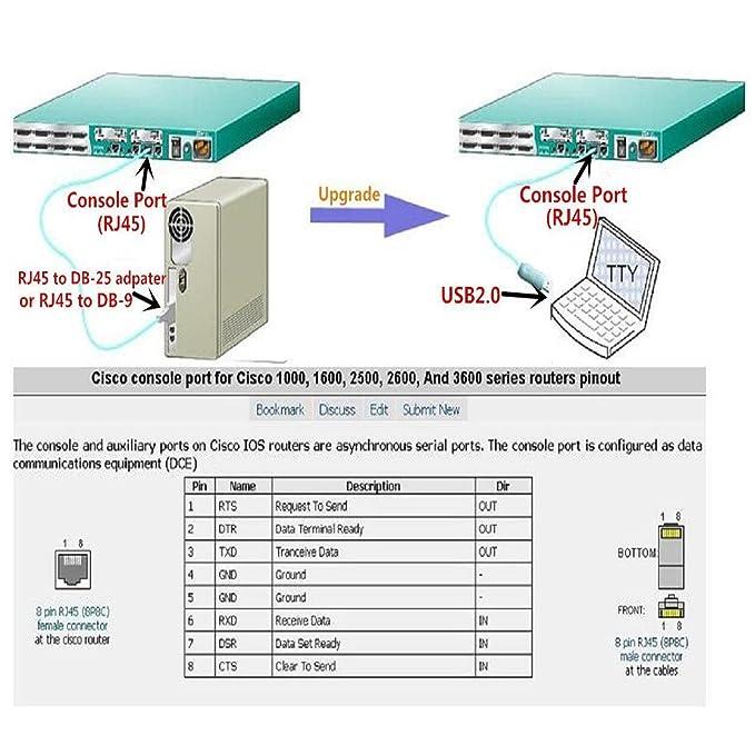 amazon com prolific pl2303ra usb rs232 to rj45 console cable for rh amazon com