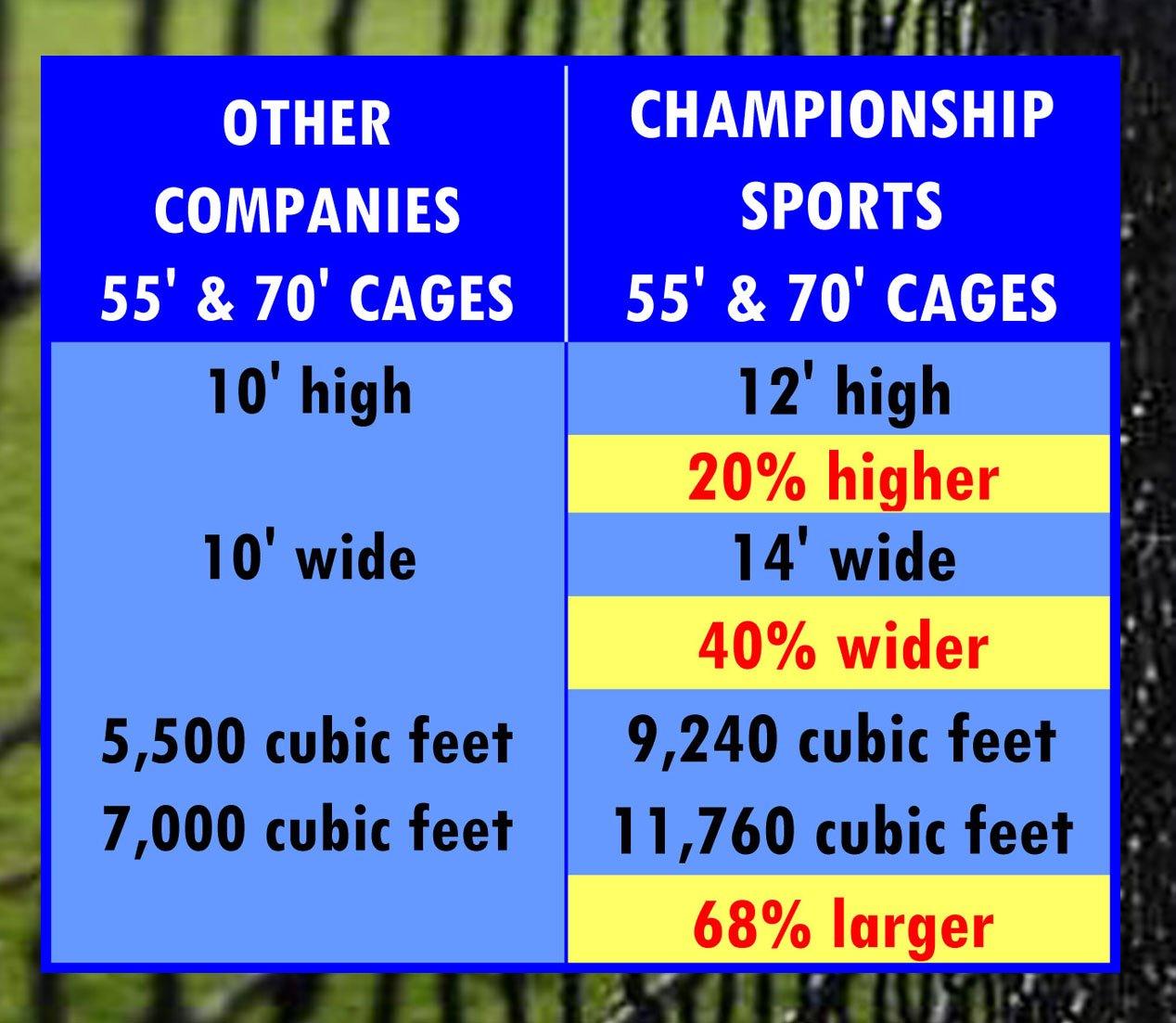 amazon com pro quality baseball batting cages 5 year warranty 3