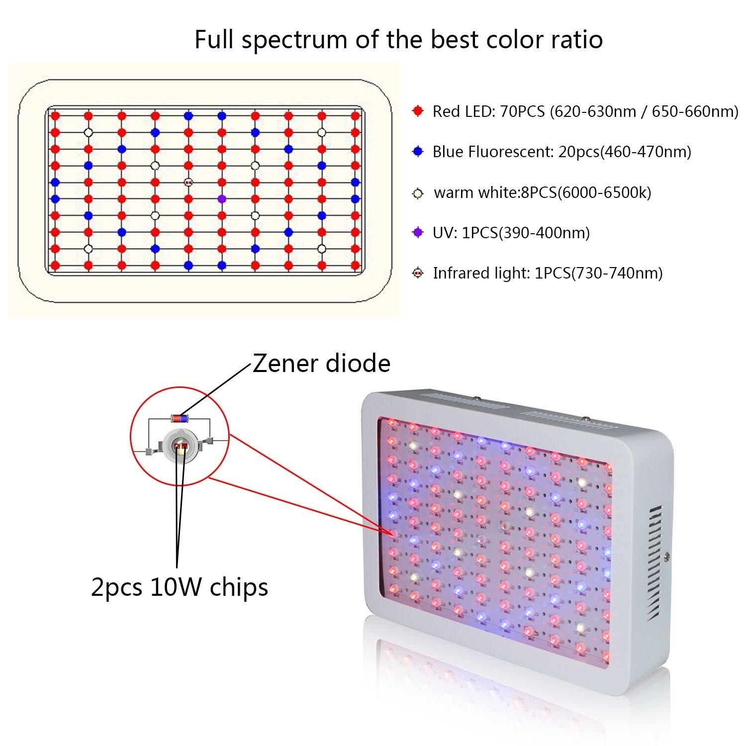 RYSA LIGHT LED Indoor Grow Light 1000W Full Spectrum Double Chips Growing Lamps with UV IR for Garden Plants Veg Flower Hydroponic Greenhouse by RYSA LIGHT (Image #8)