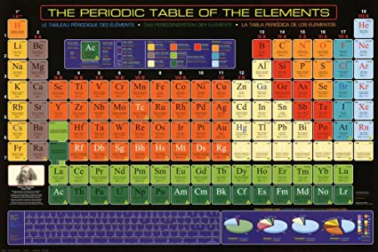 Amazon periodic table poster poster print 36x24 posters prints periodic table poster poster print 36x24 urtaz Images
