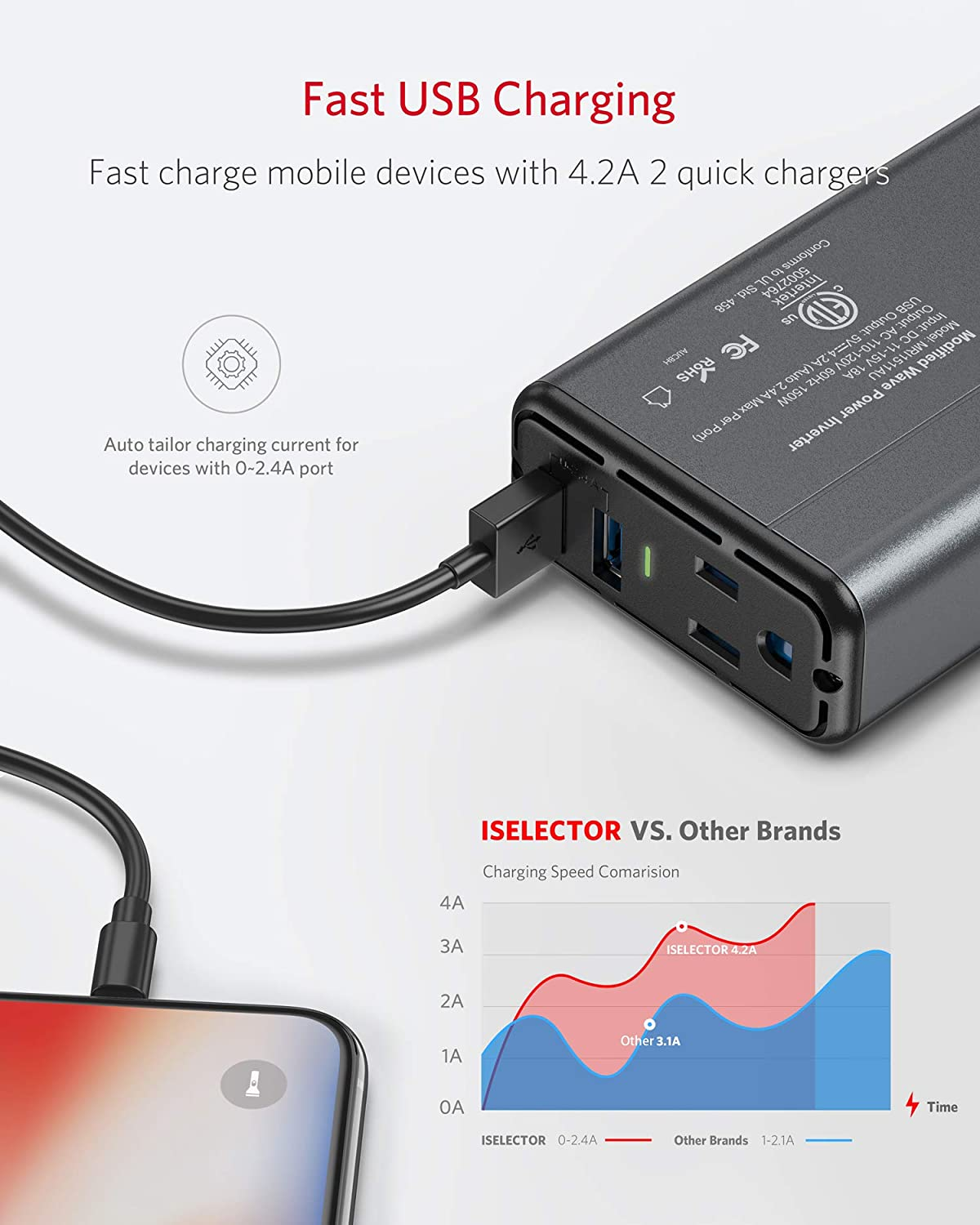 ISELECTOR 150W Car Power Inverter DC 12V to 110V AC Converter with 2 USB Ports Charger Thinner Design with ETL Listed Car Adapter