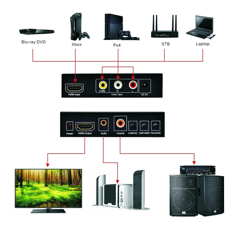 Tendak 1080 P 3RCA AV CVBS Vídeo Compuesto L/R Audio o HDMI a HDMI convertidor adaptador de caja con escalador para coaxial y 3,5 mm Salida de Audio Soporta ...