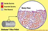 Biohome Plus Filter Media