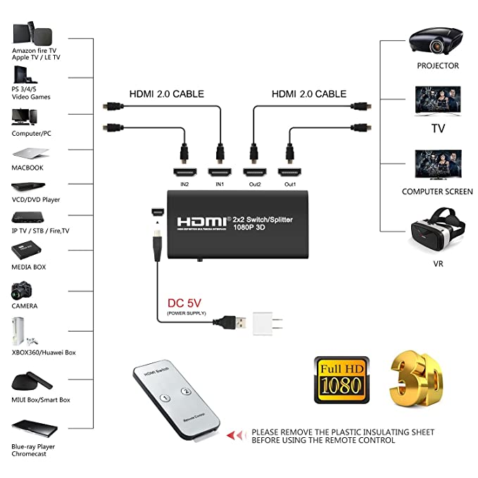 2 x 2 HDMI Splitter/Switcher, 2 In 2 Out Hdmi Switch Box with IR Remote and  USB Power Supply [ Support 3D Full HD 1080p HDCP 1 3] for Apple TV