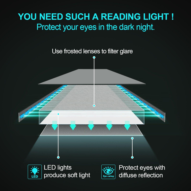 Bianco Freddo iPad Ayotu Lampada da Lettura 4 Luminosit/à Regolabile Luce da scrivania per E-Reader con USB Rechargeable Portatile con Pinza Kobo Tablet Luce per Lettori di eBook Portatili etc.