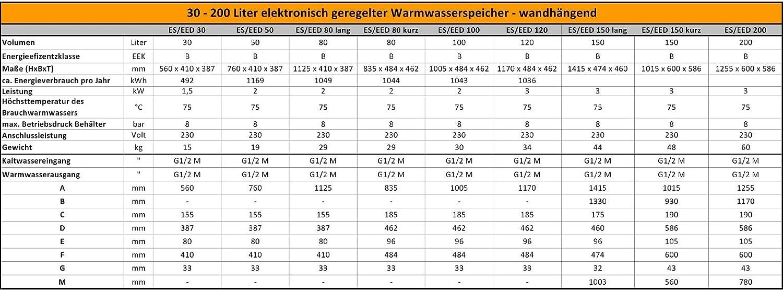200 Liter 30 50 80 100 120 L Liter 2,0 kW 230 Volt Elektro Warmwasserspeicher Boiler Smart Control wandh/ängender Boiler