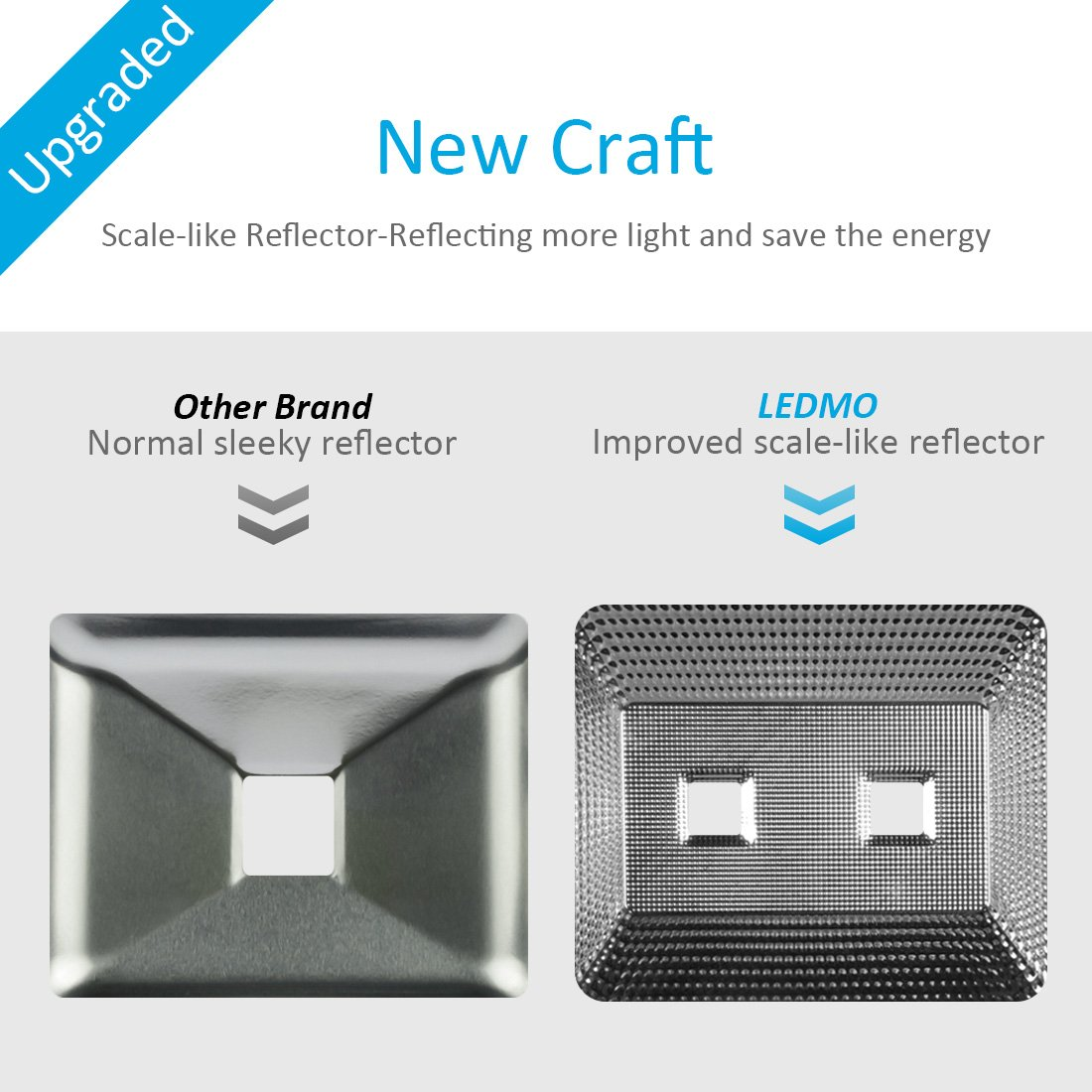100W LED Flood Lights, NEW VERSION 8000Lm Super Bright White 6000K, 500W Equivalent, IP65 Waterproof 85-265v, Instant On, UL and DLC Outdoor Floodlight for Garage, Garden