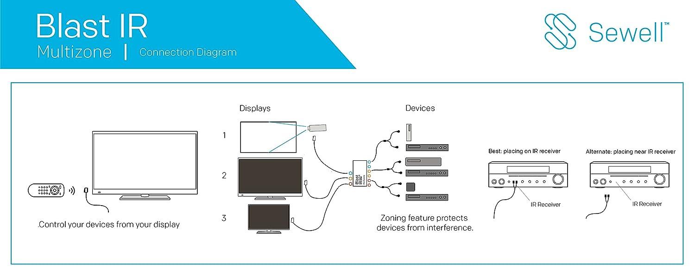 Blastir Pro Multizone Sewell Multiple Zone Remote Control Extender Fibe Tv Bell Wiring Diagram Kit Ir Emitter Receiver Electronics