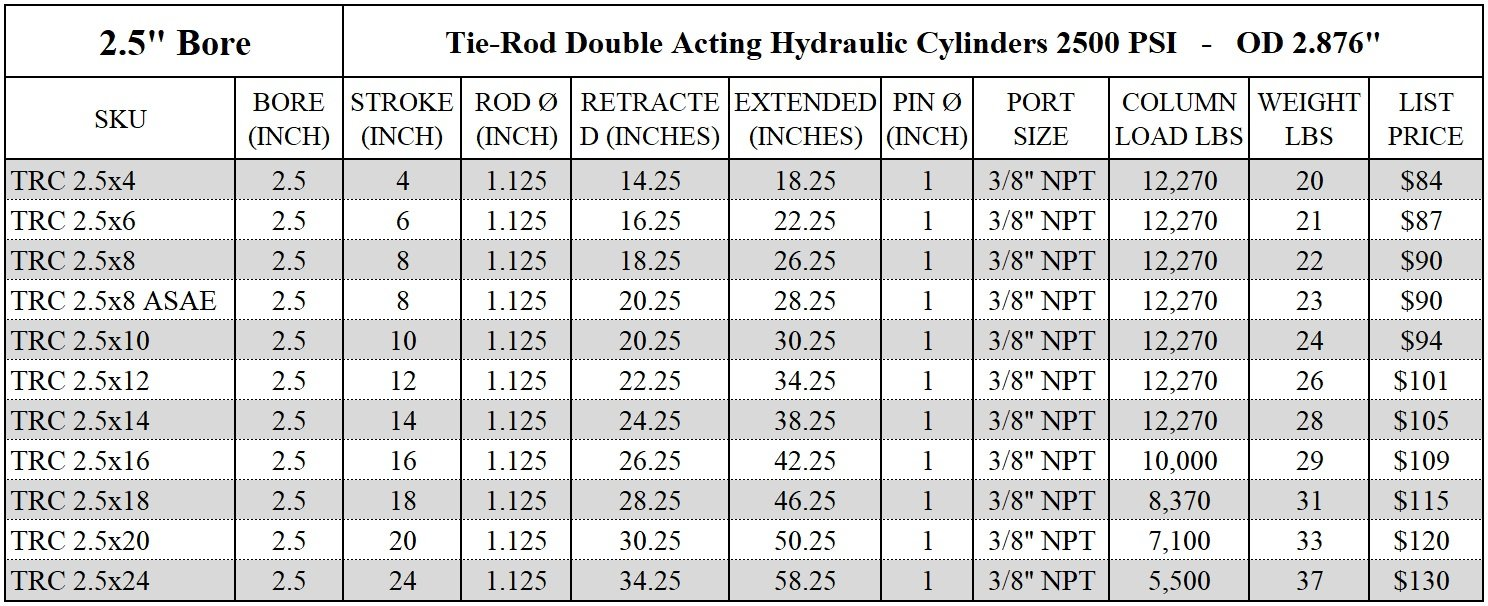 """Hydraulic Cylinder Tie Rod Double Action 2.5/"""" Bore 14/"""" Stroke 2500 PSI 2.5x14"""