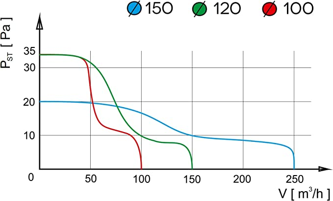 Ventilador Extractor de baño airRoxy pRim 100 HS [100mm] con ...
